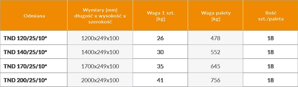 belki-nadprozowe-do-scian-dzialowych-tnd