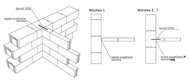 budowa ścian działowych z betonu komórkowego