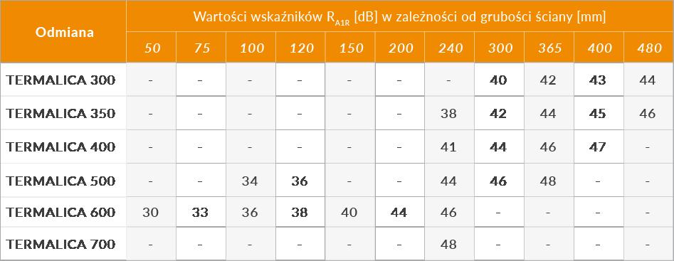 izolacyjnosc-akustyczna-termalica-1