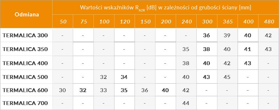 izolacyjnosc-akustyczna-termalica-2
