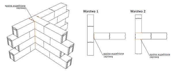 Połączenie ściany zewnętrznej dwuwarstwowej ze ścianą wewnętrzną