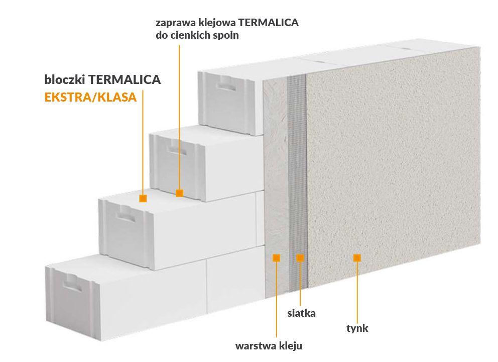 ściany jednowarstwowe termalica