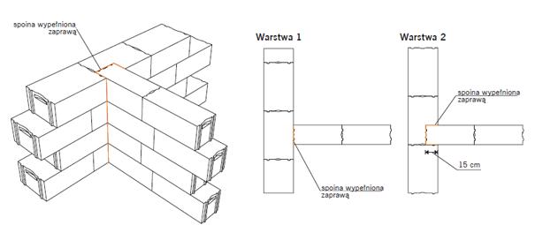 Połączenie ściany zewnętrznej jednowarstwowej ze ścianą wewnętrzną