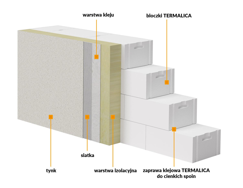 ściany dwuwarstwowe z bloczków termalica